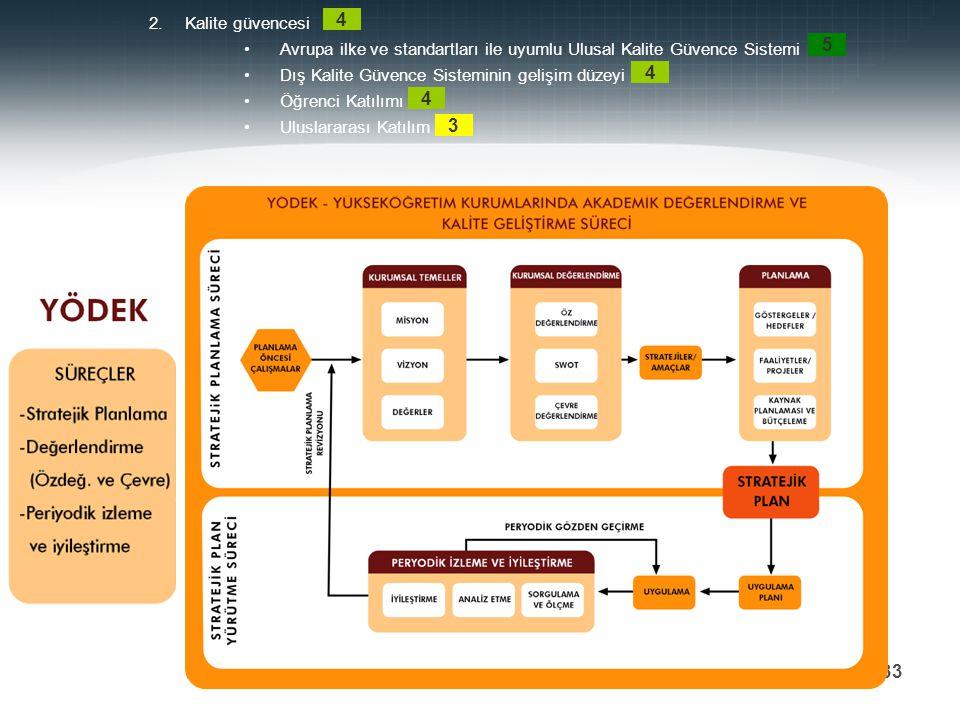 Kalite güvencesi Avrupa ilke ve standartları ile uyumlu Ulusal Kalite Güvence Sistemi. Dış Kalite Güvence Sisteminin gelişim düzeyi.