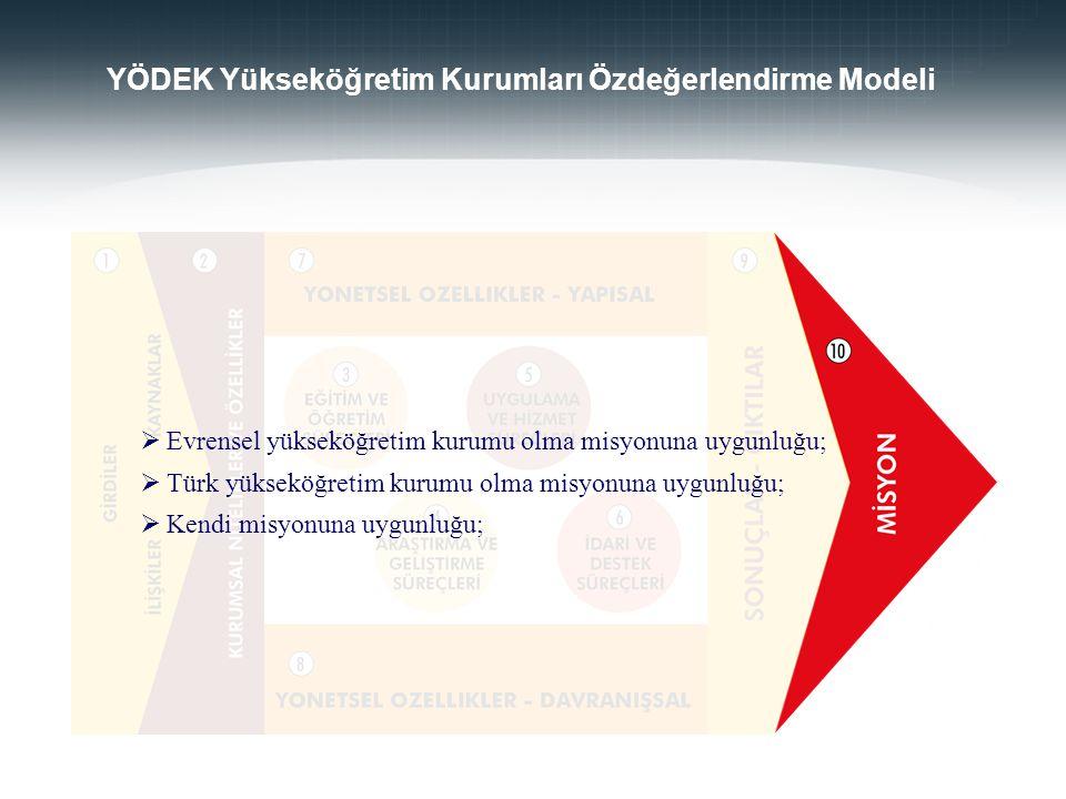 YÖDEK Yükseköğretim Kurumları Özdeğerlendirme Modeli
