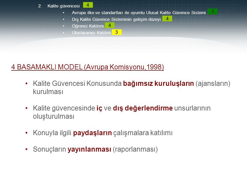 4 BASAMAKLI MODEL (Avrupa Komisyonu,1998)