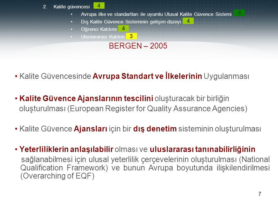 Kalite Güvencesinde Avrupa Standart ve İlkelerinin Uygulanması