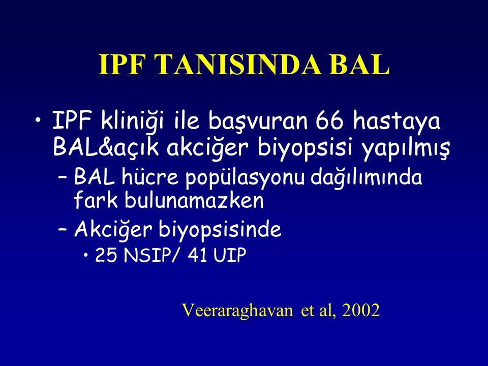 IPF TANISINDA BAL IPF kliniği ile başvuran 66 hastaya BAL&açık akciğer biyopsisi yapılmış. BAL hücre popülasyonu dağılımında fark bulunamazken.