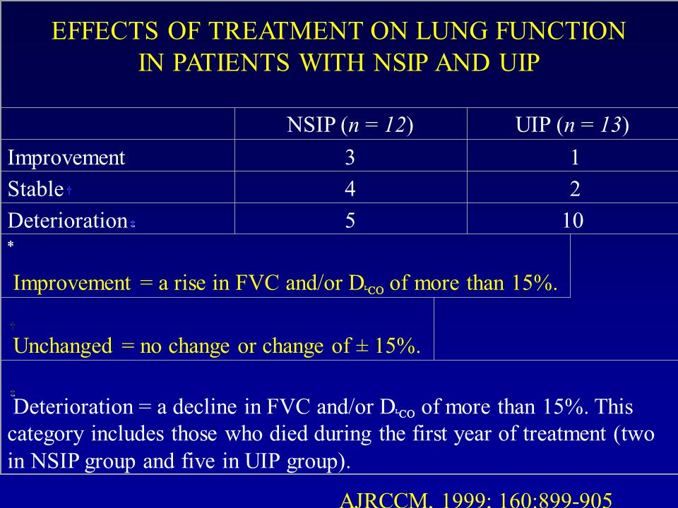 EFFECTS OF TREATMENT ON LUNG FUNCTION IN PATIENTS WITH NSIP AND UIP