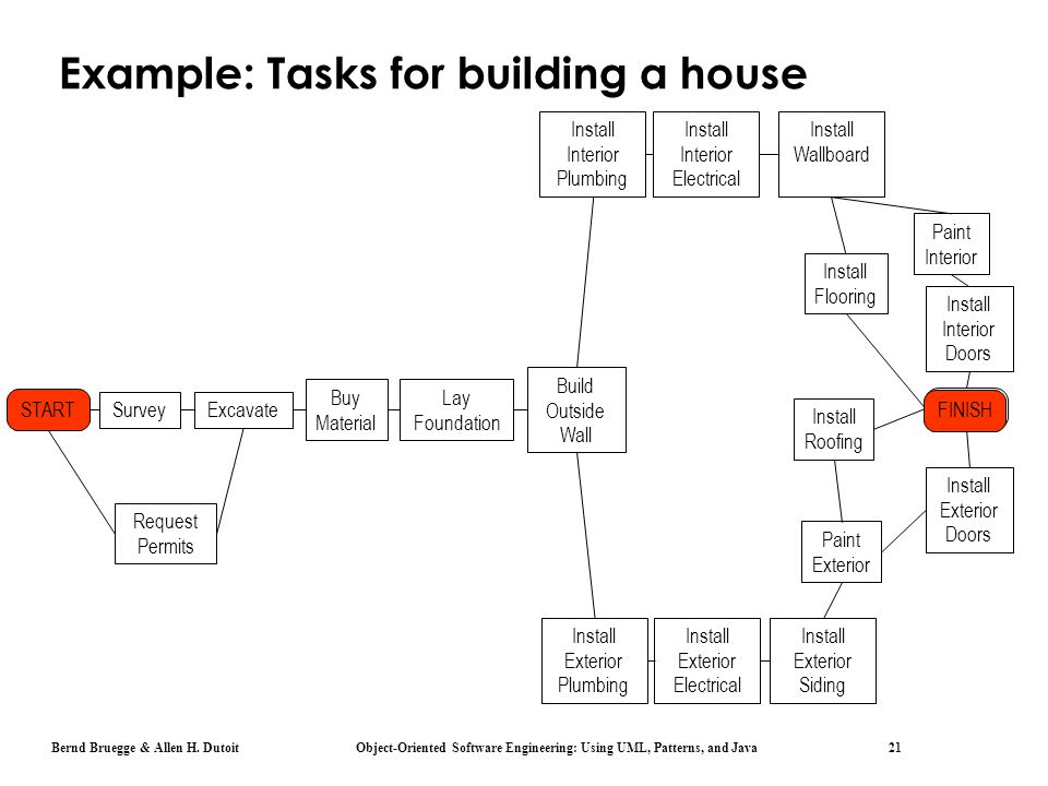 Example: Tasks for building a house