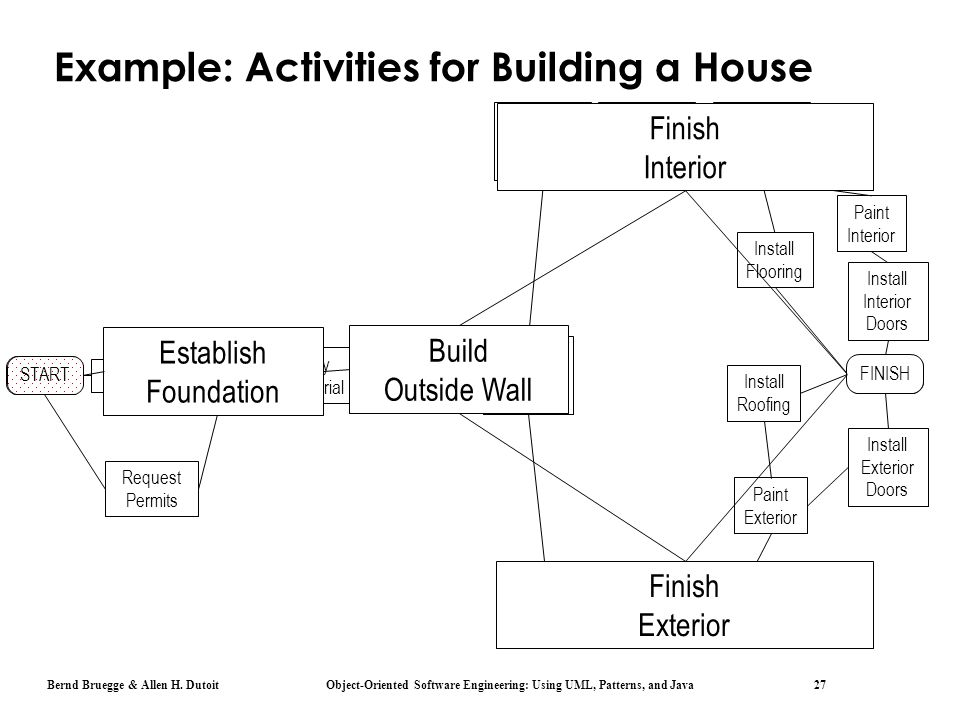 Example: Activities for Building a House