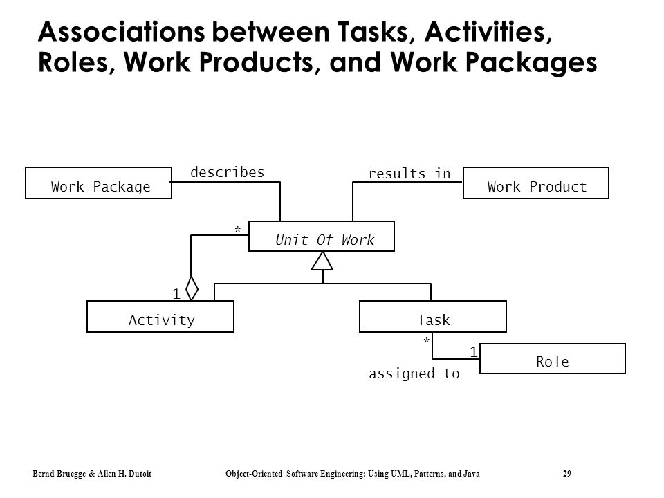 Associations between Tasks, Activities, Roles, Work Products, and Work Packages