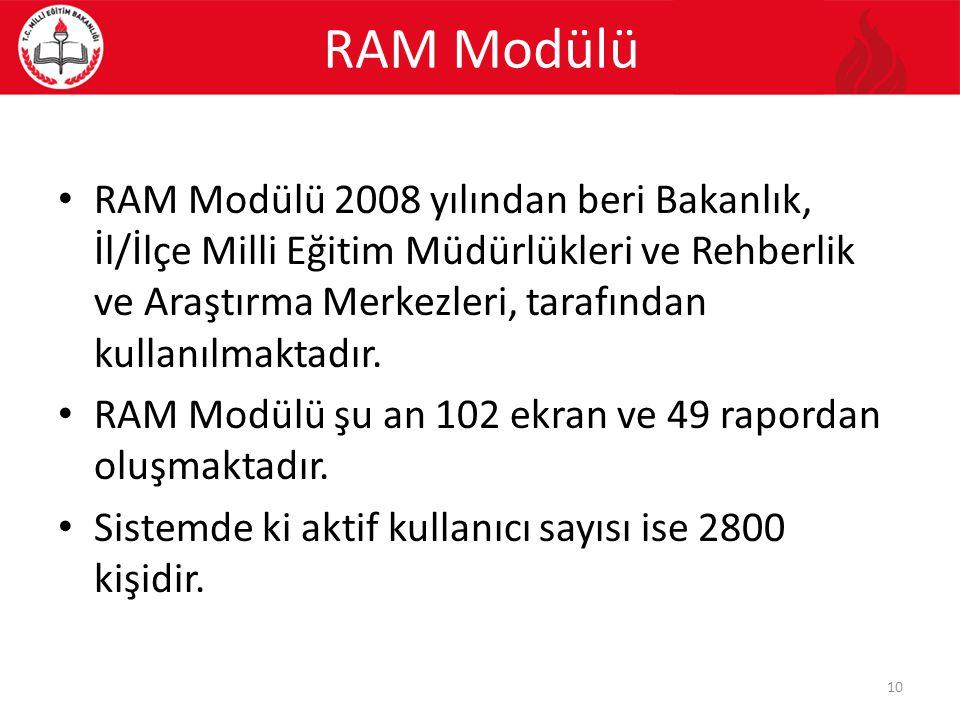 RAM Modülü