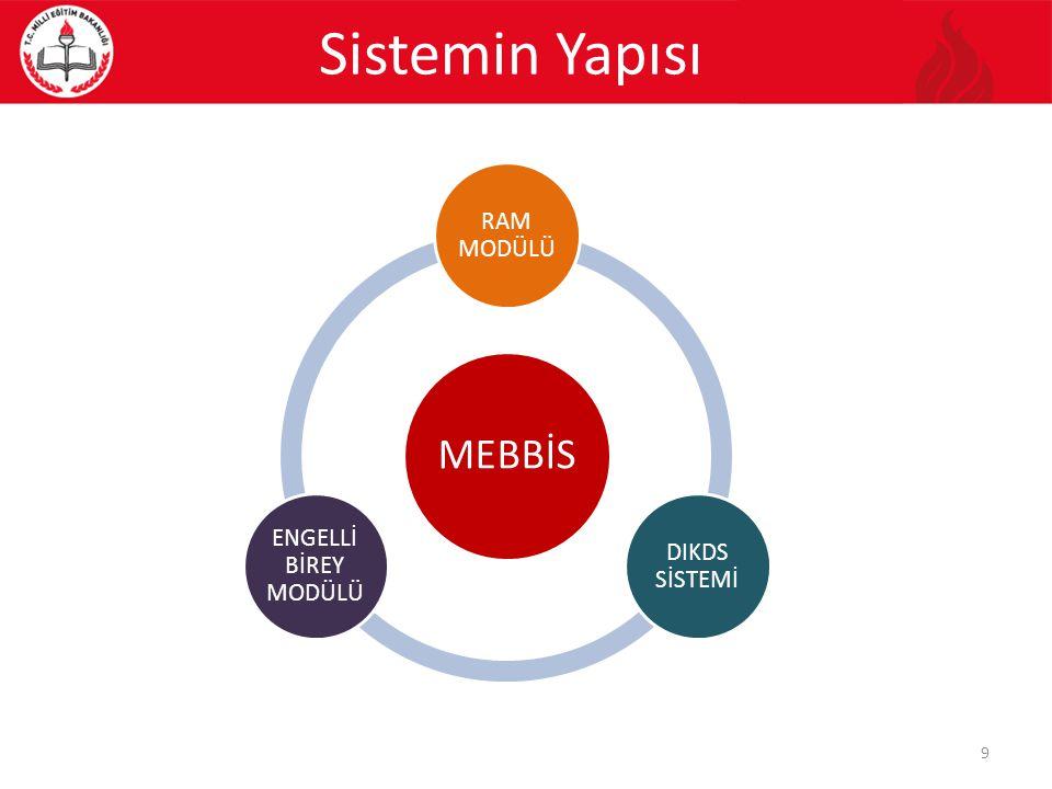Sistemin Yapısı MEBBİS RAM MODÜLÜ DIKDS SİSTEMİ ENGELLİ BİREY MODÜLÜ