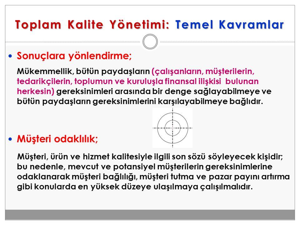 Toplam Kalite Yönetimi: Temel Kavramlar