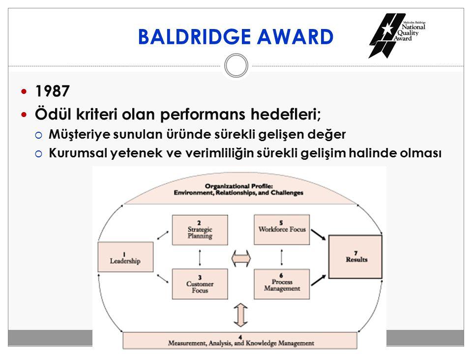 BALDRIDGE AWARD 1987 Ödül kriteri olan performans hedefleri;