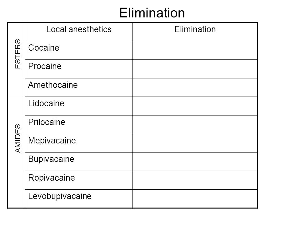 Elimination Local anesthetics Elimination Cocaine Procaine Amethocaine