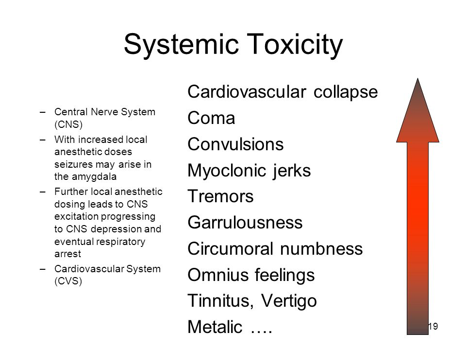 Systemic Toxicity Cardiovascular collapse Coma Convulsions