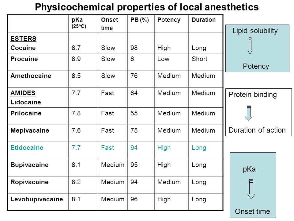 Physicochemical properties of local anesthetics
