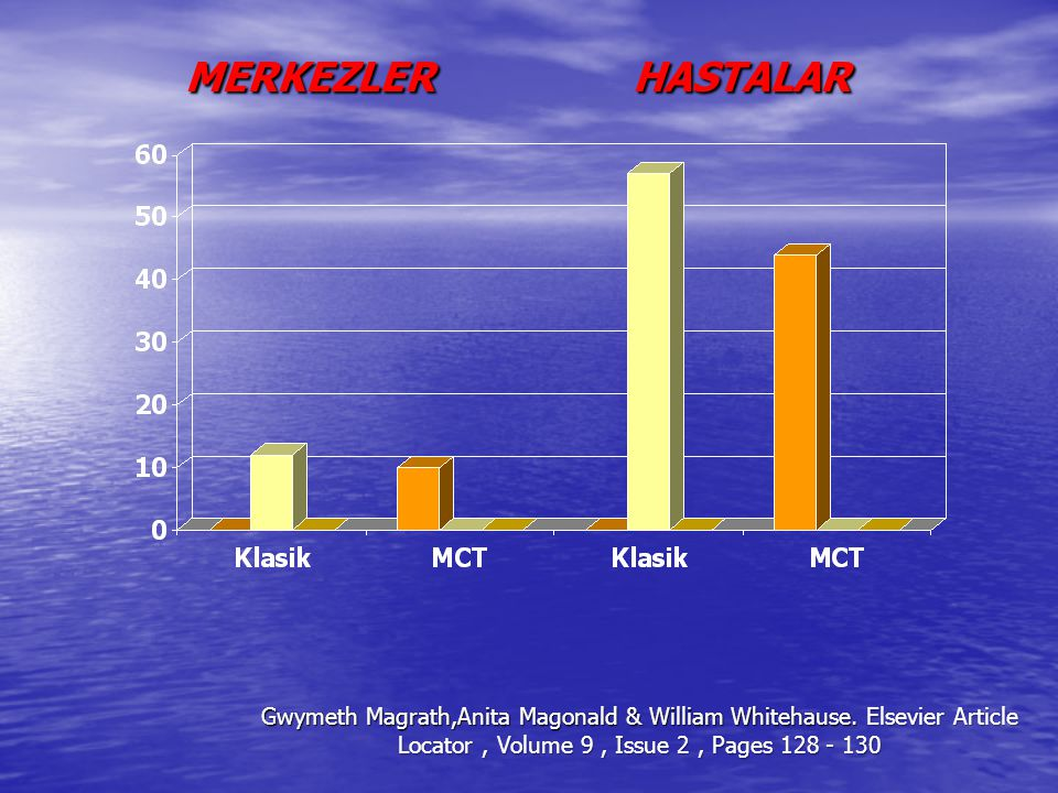 MERKEZLER HASTALAR Gwymeth Magrath,Anita Magonald & William Whitehause.