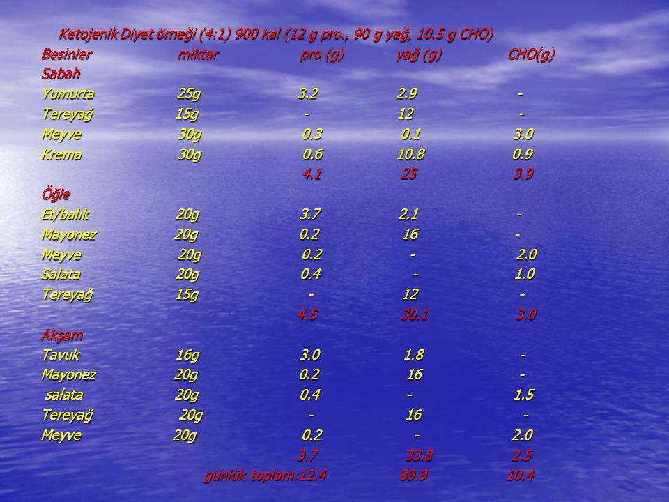 Ketojenik Diyet örneği (4:1) 900 kal (12 g pro. , 90 g yağ, 10