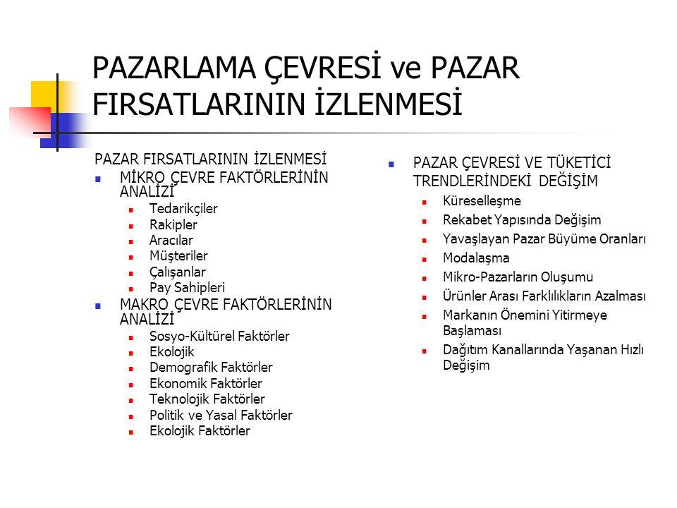 PAZARLAMA ÇEVRESİ ve PAZAR FIRSATLARININ İZLENMESİ