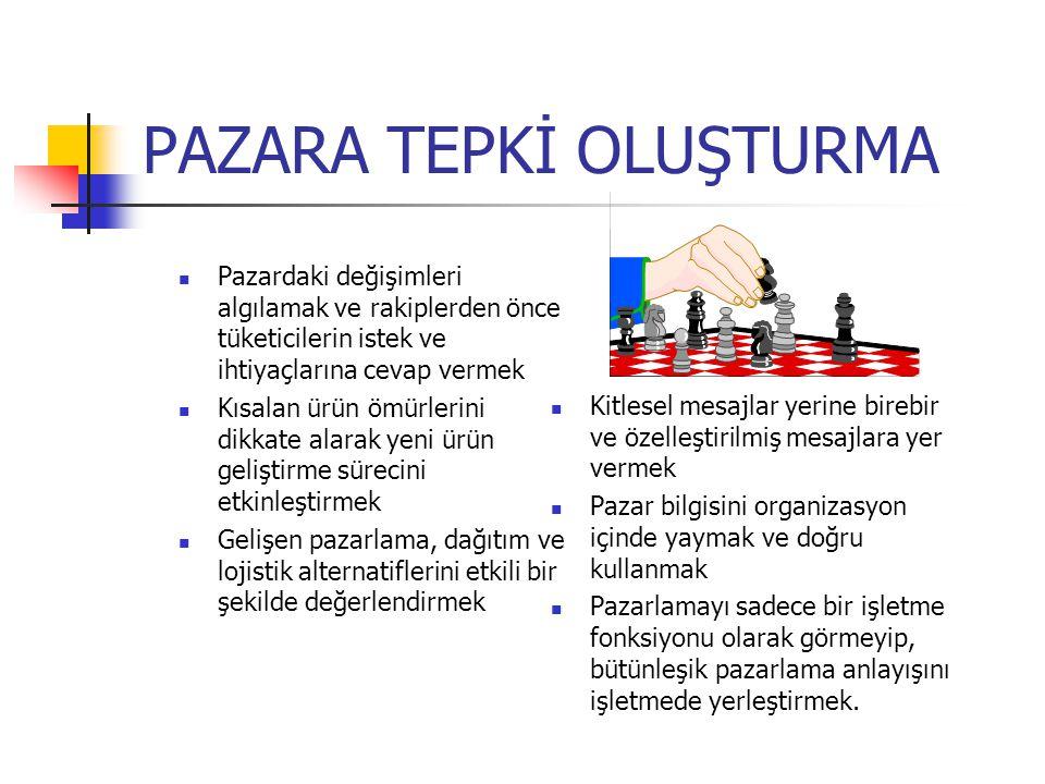 PAZARA TEPKİ OLUŞTURMA