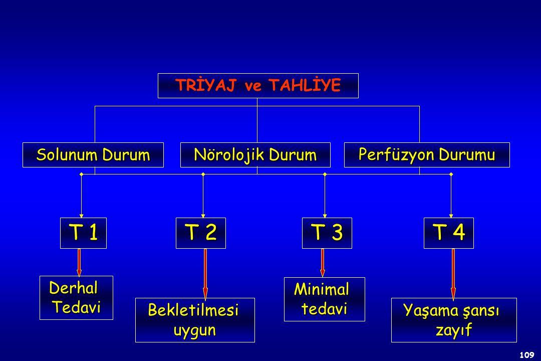 T 1 T 2 T 3 T 4 TRİYAJ ve TAHLİYE Solunum Durum Nörolojik Durum
