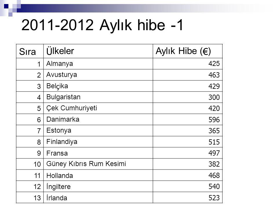 2011-2012 Aylık hibe -1 Sıra Ülkeler Aylık Hibe (€) 1 Almanya 425 2