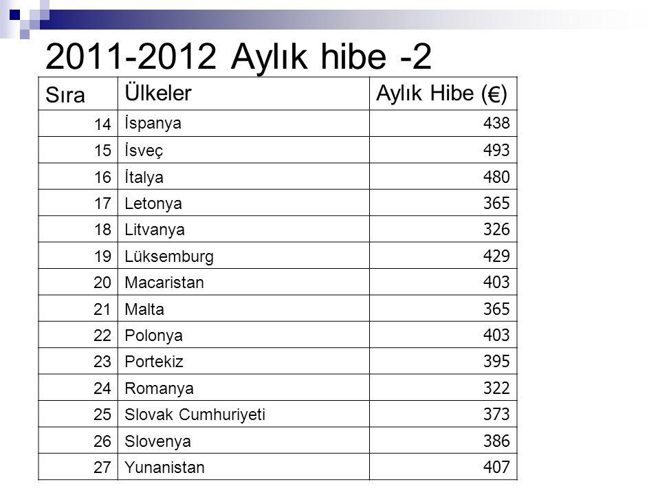 2011-2012 Aylık hibe -2 Sıra Ülkeler Aylık Hibe (€) 14 İspanya 438 15