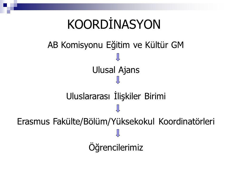 KOORDİNASYON AB Komisyonu Eğitim ve Kültür GM Ulusal Ajans