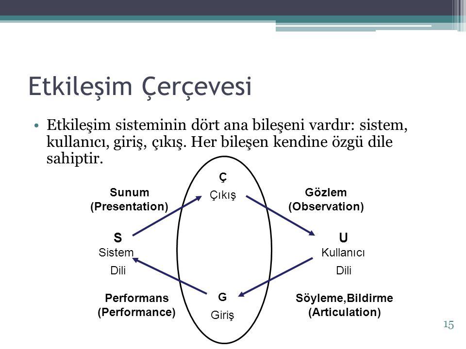 Performans (Performance) Söyleme,Bildirme (Articulation)