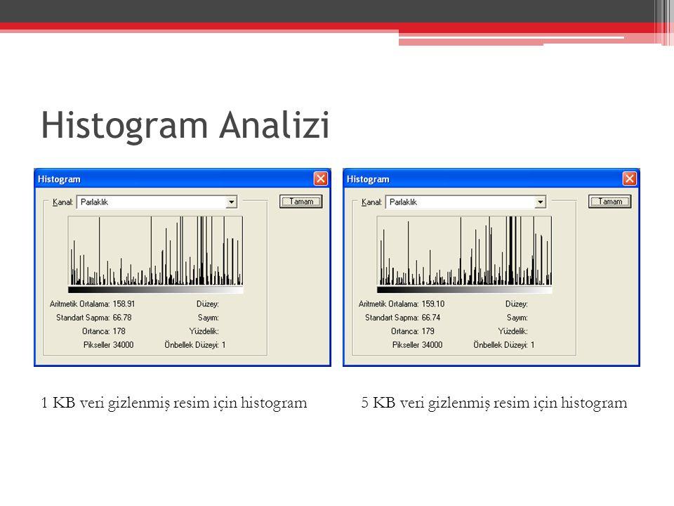 Histogram Analizi 1 KB veri gizlenmiş resim için histogram