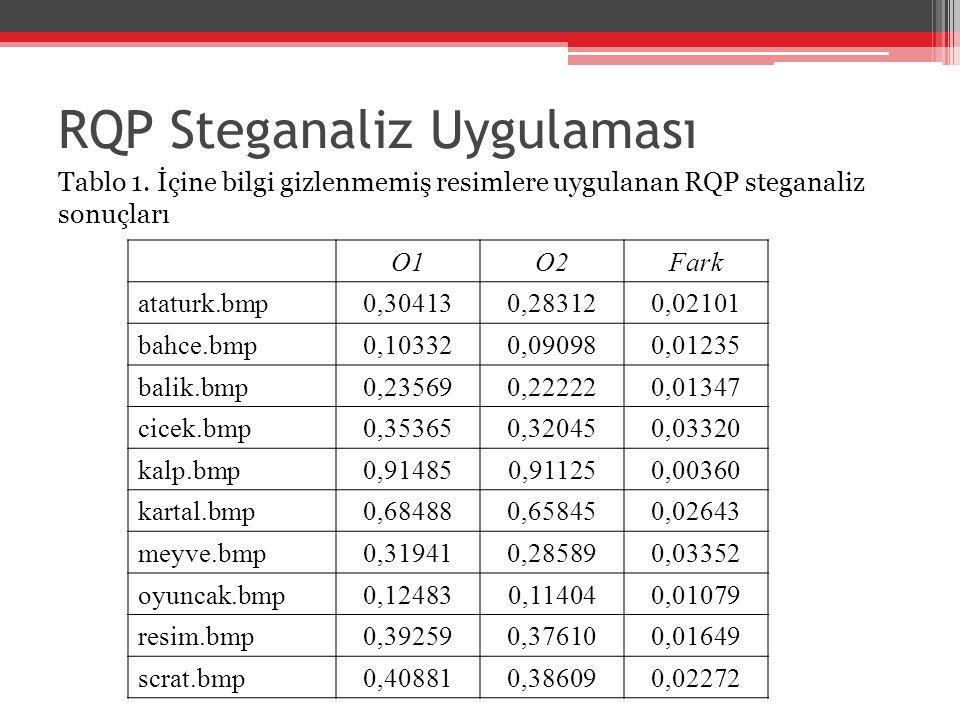 RQP Steganaliz Uygulaması