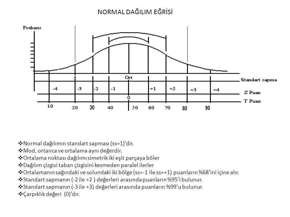NORMAL DAĞILIM EĞRİSİ Normal dağılımın standart sapması (ss=1)'dir.