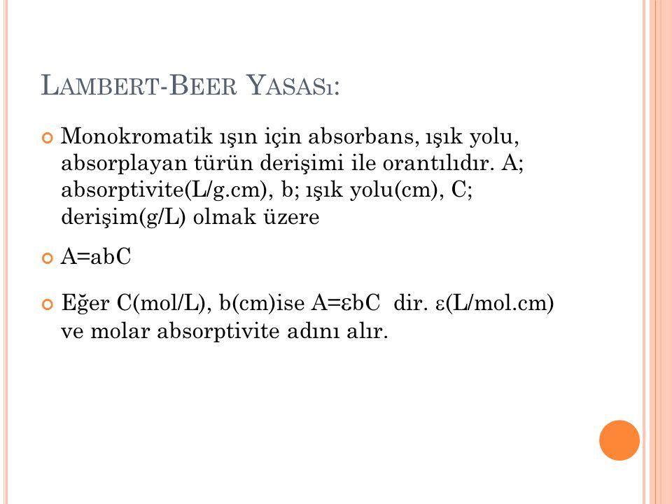 Lambert-Beer Yasası: