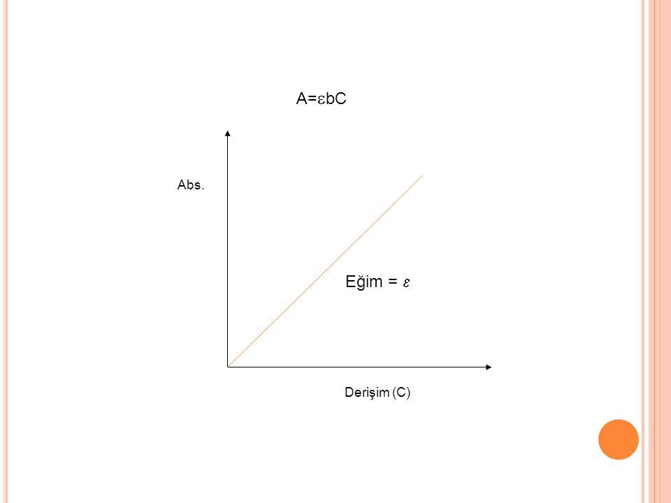 A=bC Abs. Derişim (C) Eğim = 