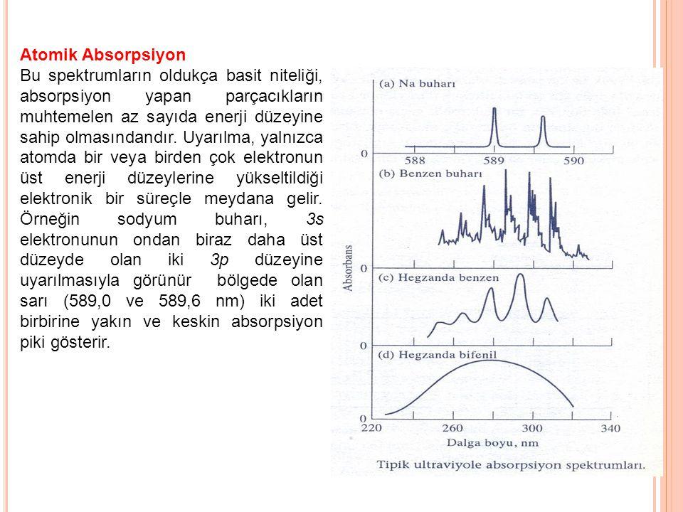 Atomik Absorpsiyon