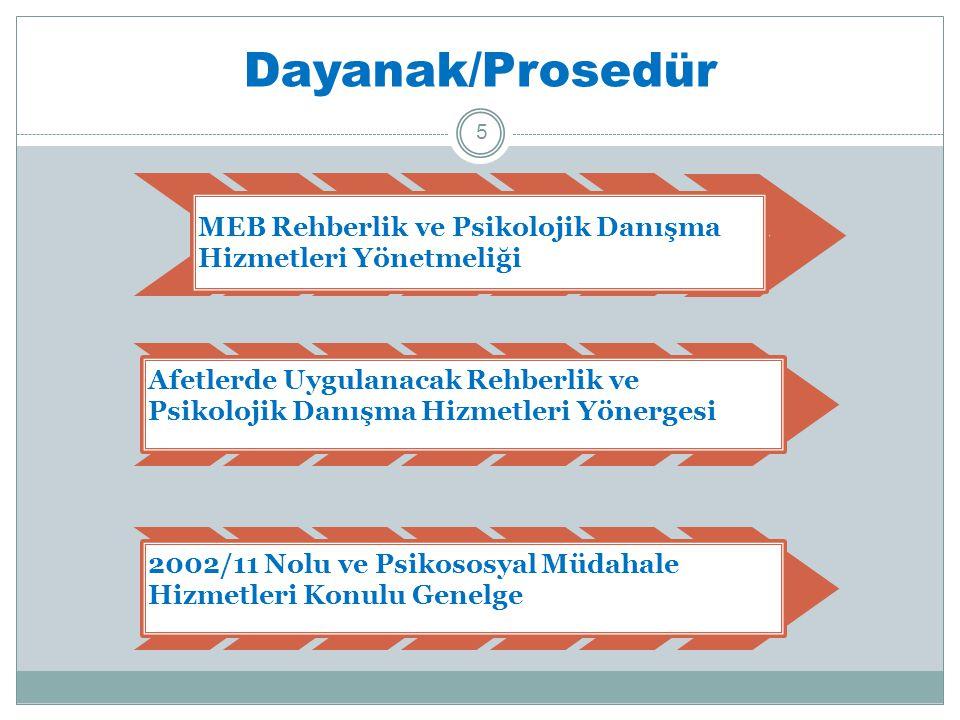 Dayanak/Prosedür MEB Rehberlik ve Psikolojik Danışma Hizmetleri Yönetmeliği.
