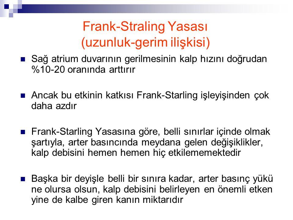 Frank-Straling Yasası (uzunluk-gerim ilişkisi)