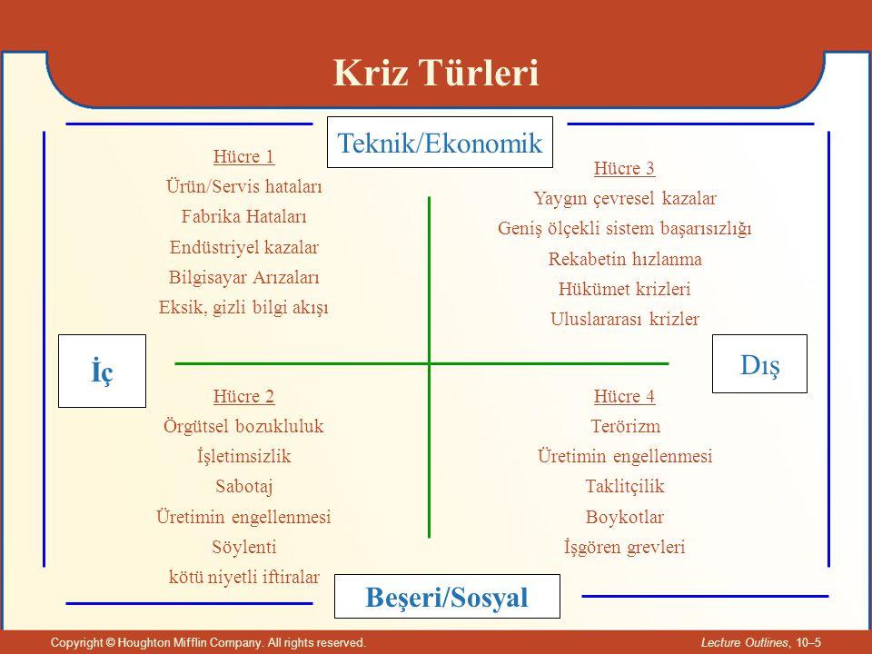 Kriz Türleri Teknik/Ekonomik Dış İç Beşeri/Sosyal Hücre 1