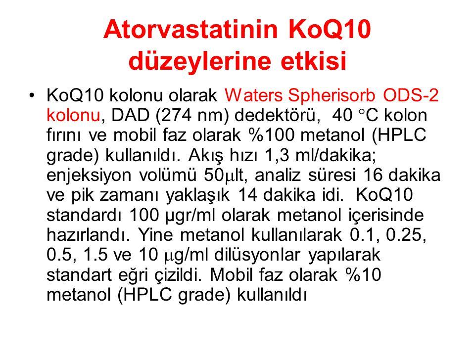 Atorvastatinin KoQ10 düzeylerine etkisi