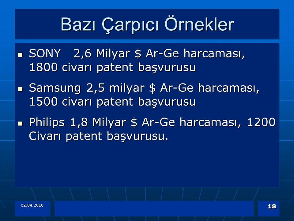 Bazı Çarpıcı Örnekler SONY 2,6 Milyar $ Ar-Ge harcaması, 1800 civarı patent başvurusu.