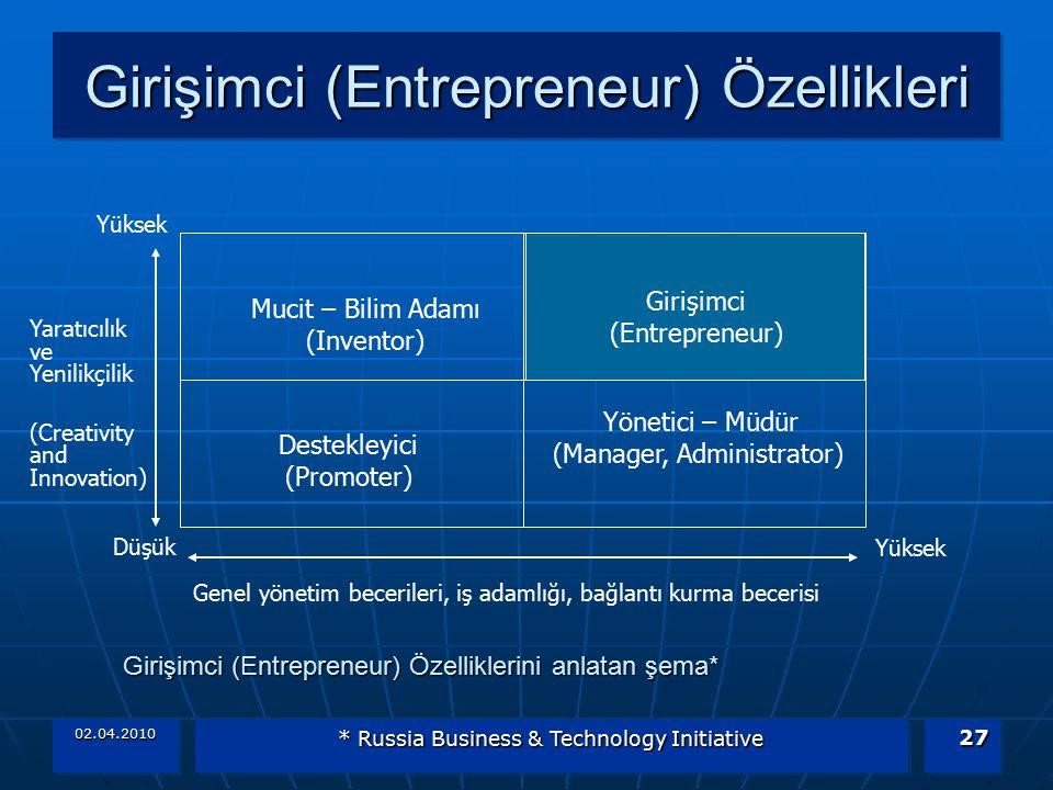 Girişimci (Entrepreneur) Özellikleri