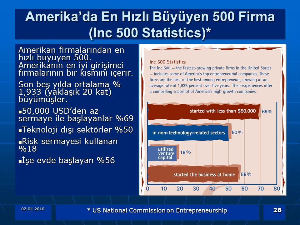 Amerika'da En Hızlı Büyüyen 500 Firma (Inc 500 Statistics)*