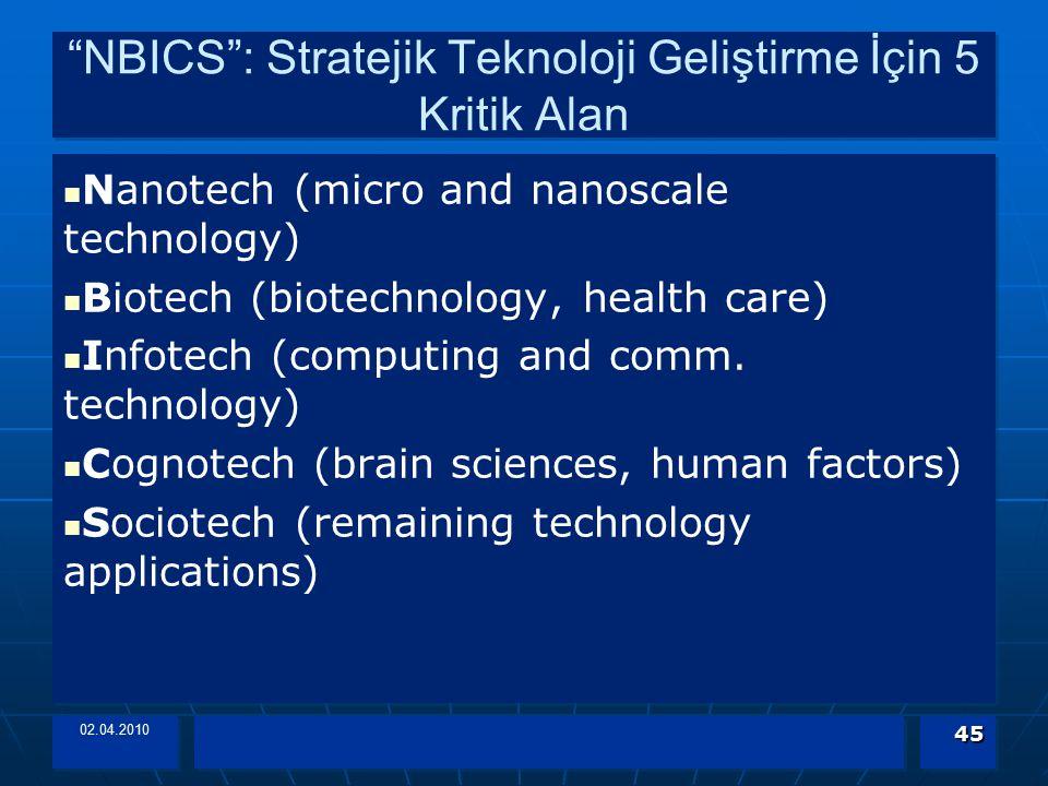 NBICS : Stratejik Teknoloji Geliştirme İçin 5 Kritik Alan