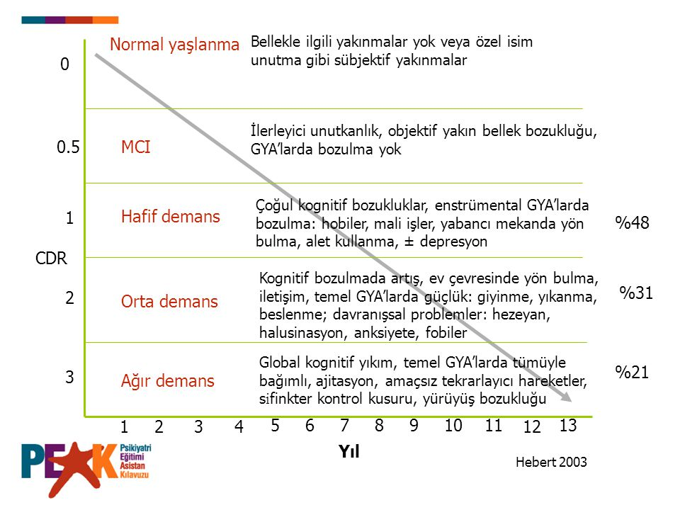 Normal yaşlanma 0.5 MCI 1 Hafif demans %48 CDR %31 2 Orta demans %21 3