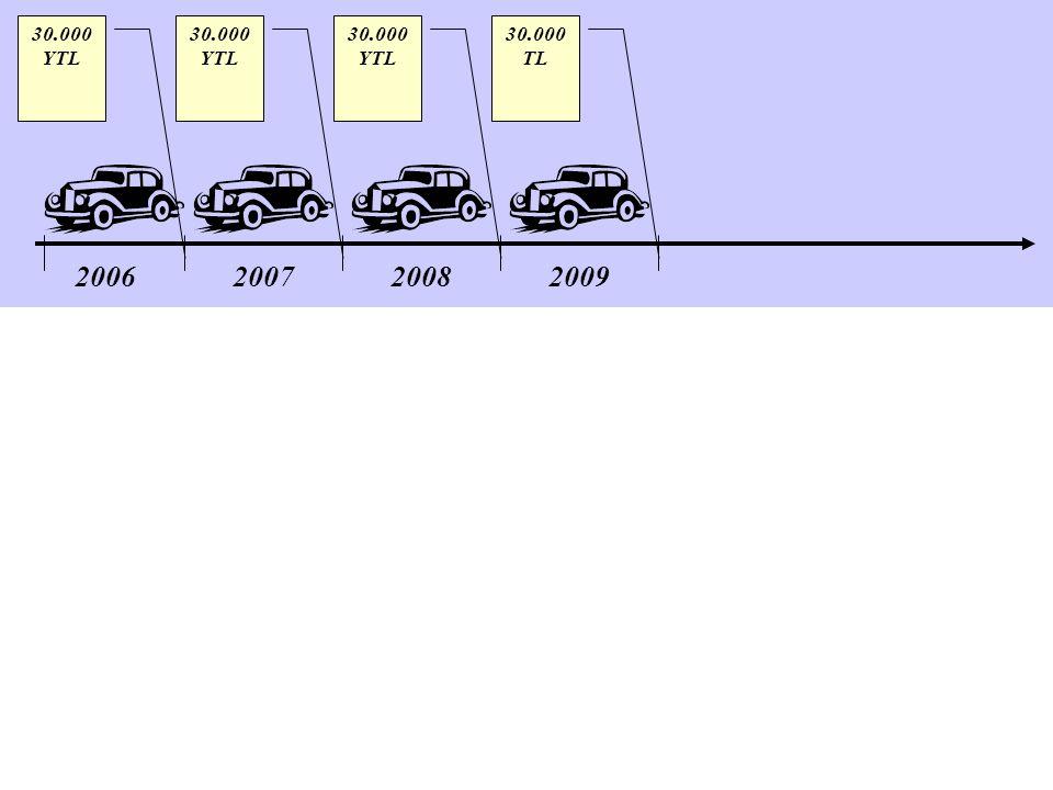 30.000 YTL 30.000 YTL 30.000 YTL 30.000 TL 2006 2007 2008 2009