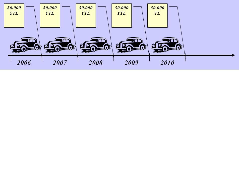 30.000 YTL 30.000 YTL 30.000 YTL 30.000 YTL 30.000 TL 2006 2007 2008 2009 2010