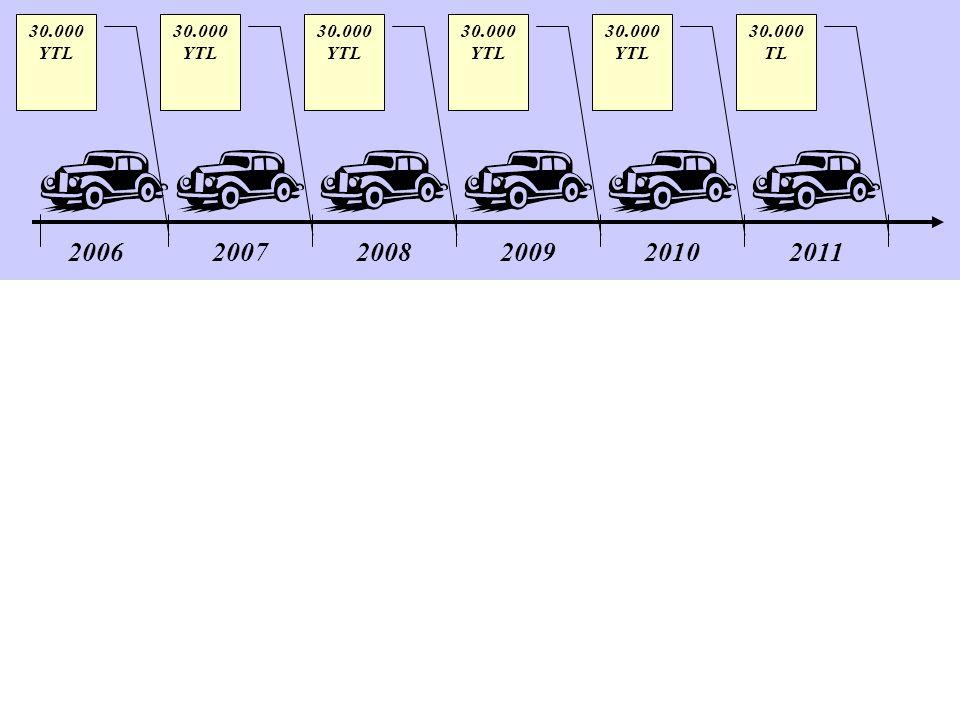 30.000 YTL 30.000 YTL 30.000 YTL 30.000 YTL 30.000 YTL 30.000 TL 2006 2007 2008 2009 2010 2011