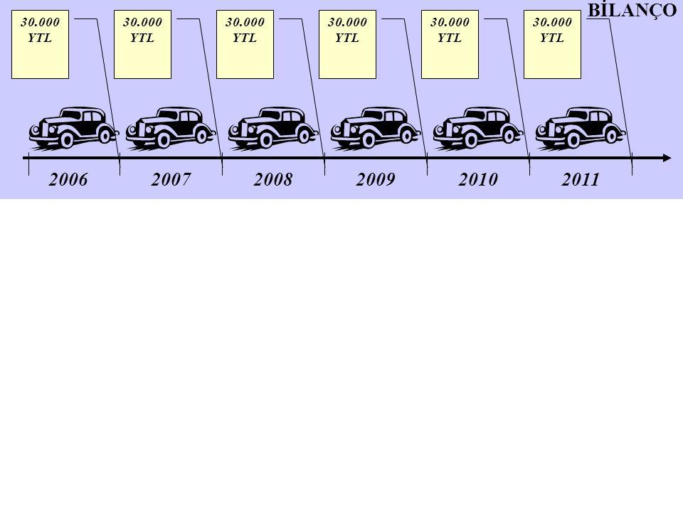 BİLANÇO 30.000 YTL. 30.000 YTL. 30.000 YTL. 30.000 YTL. 30.000 YTL. 30.000 YTL. 2006. 2007. 2008.
