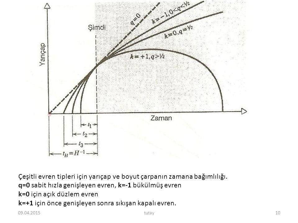 q=0 sabit hızla genişleyen evren, k=-1 bükülmüş evren