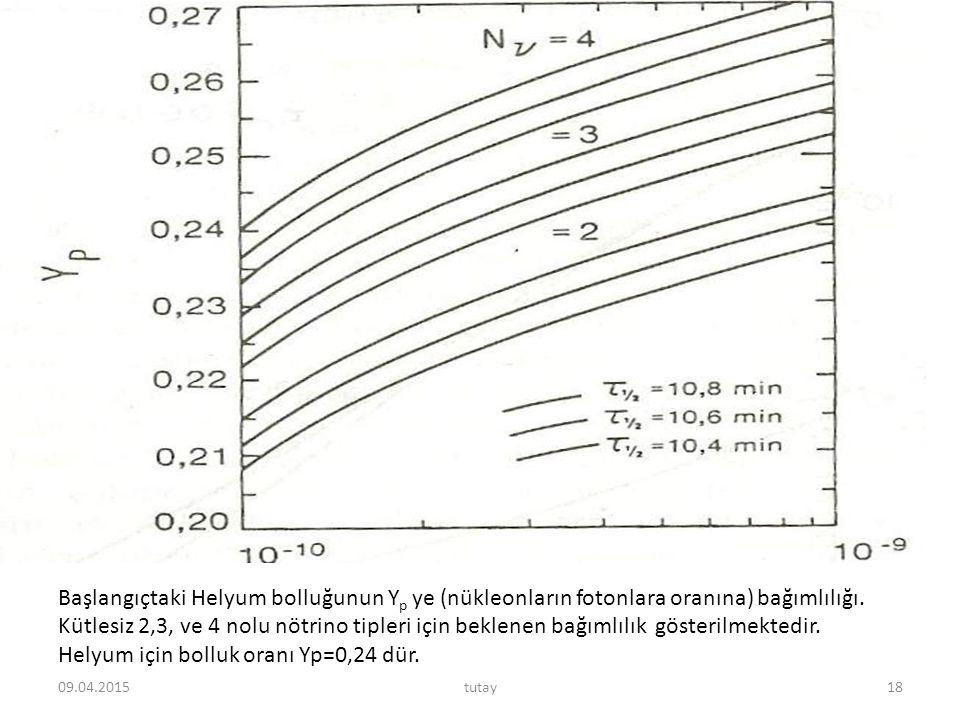 Helyum için bolluk oranı Yp=0,24 dür.