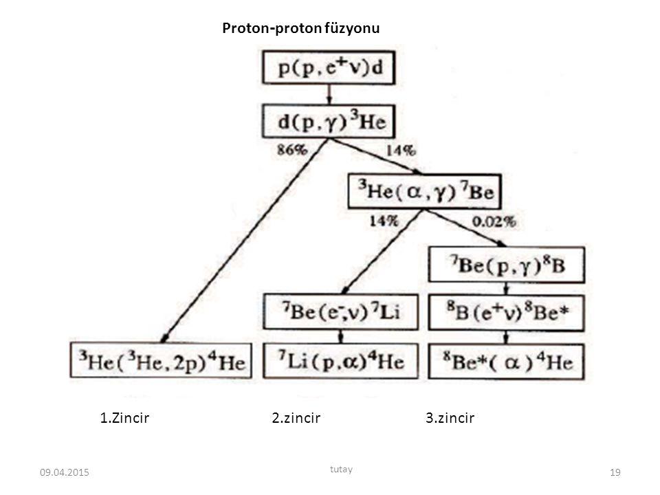 Proton-proton füzyonu
