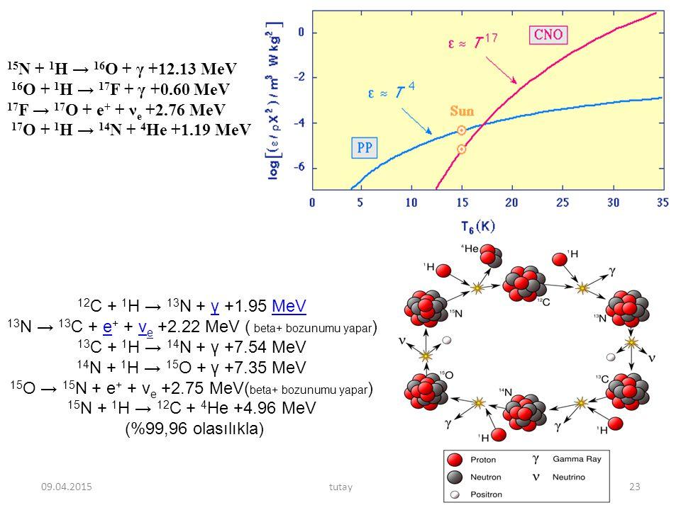 13N → 13C + e+ + νe +2.22 MeV ( beta+ bozunumu yapar)
