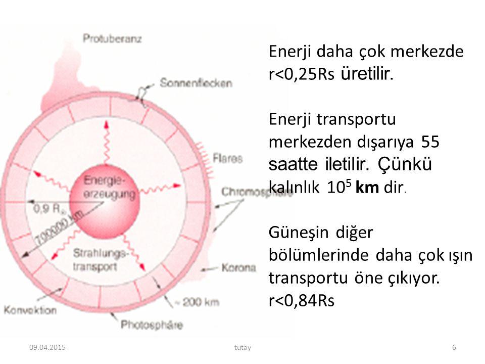 Enerji daha çok merkezde r<0,25Rs üretilir.