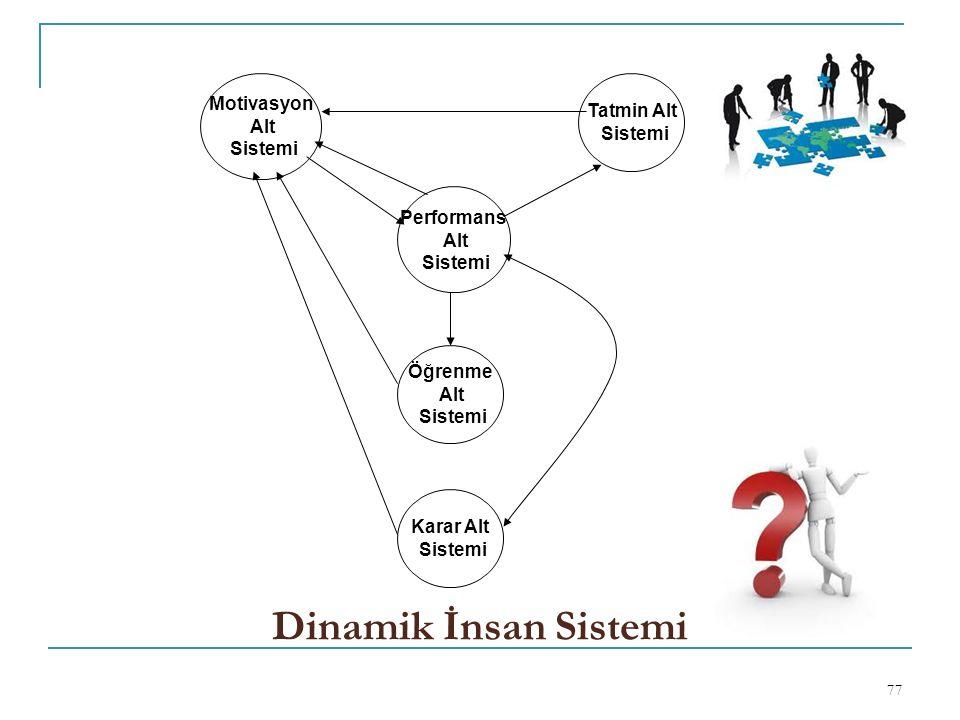 Dinamik İnsan Sistemi Motivasyon Tatmin Alt Alt Sistemi Sistemi